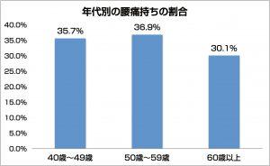 【アンケート企画】40~50代冬は[腰痛]要注意シーズン。「抑うつ」傾向との相関を示すデータも